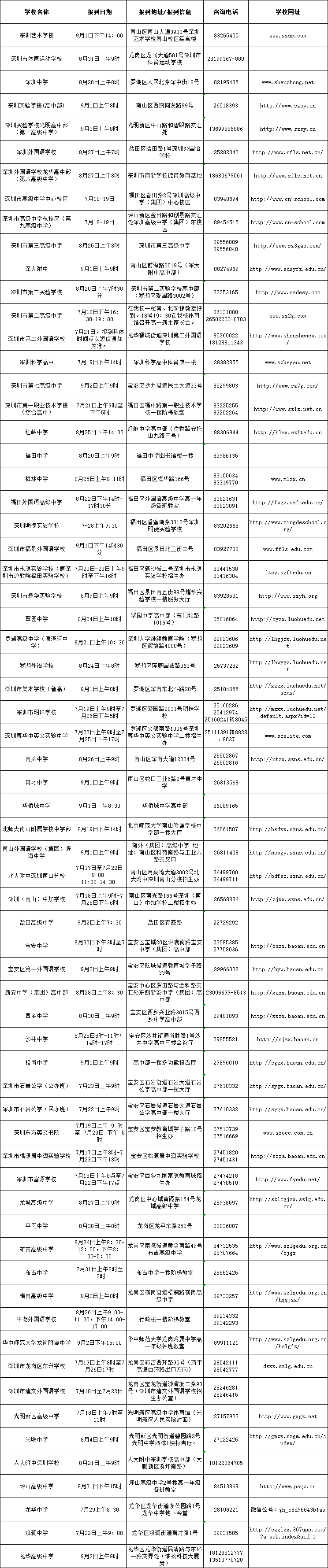 深圳市2018年中招录取学校高一新生报到信息(第一批+第二批)