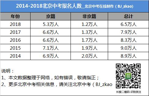 2018 北京中考普高錄取率和直升情況介紹