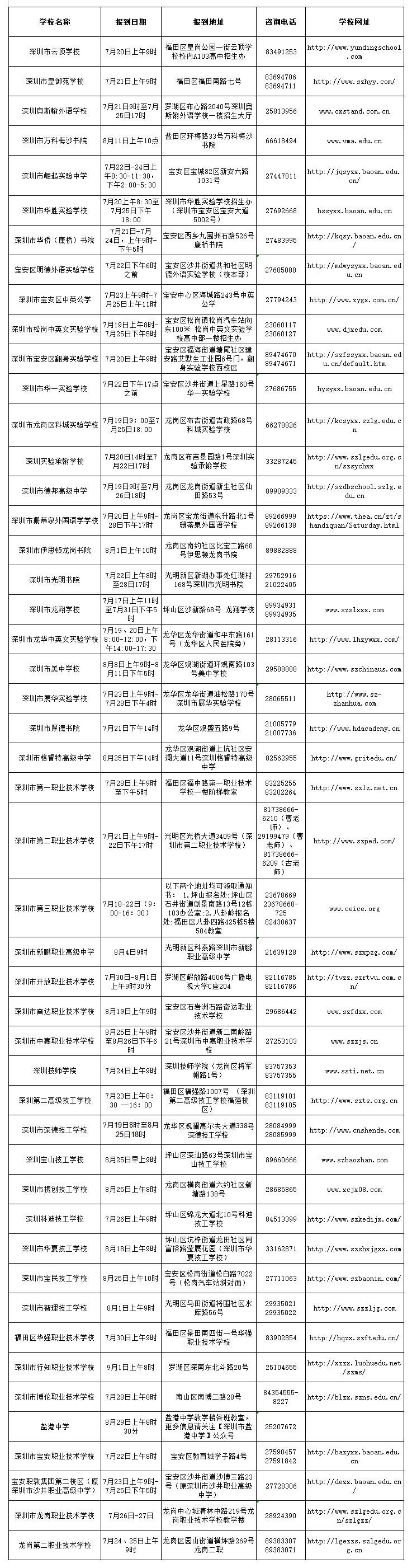 深圳市2018年中招第二批录取学校高一新生报到信息