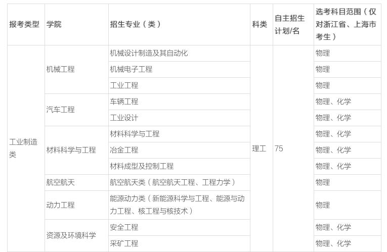 重庆大学2018年自主招生有哪些专业?