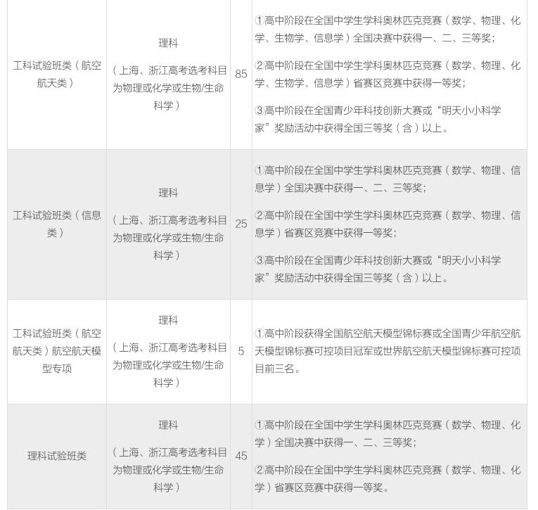北京航空航天大学2018年自主招生报考条件