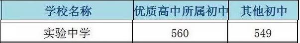 2018年北京西城区师大实验中学中考分数线