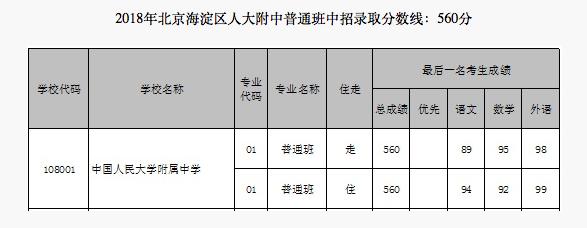 2018年北京朝阳区人大附中朝阳学校中考分数线