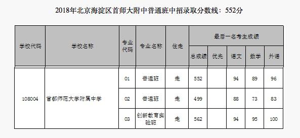 2018年北京海淀区首师大附中中考分数线