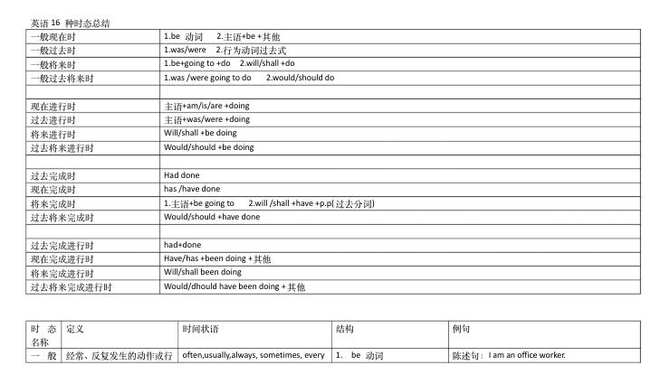 初中英语16种基本时态(推荐)