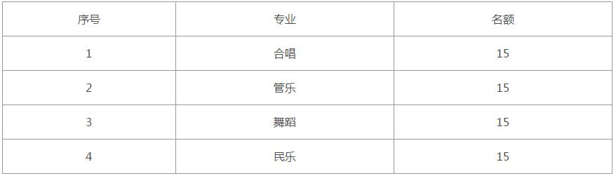 2018年深圳中学初一特长生招生简章