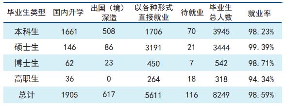 天津大学2018年毕业生就业报告