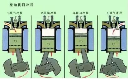 柴油汽油批发_汽油比重和柴油比重_汽车是柴油还是汽油