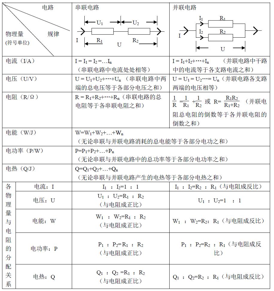 各物理量在串并联电路中的规律01      1,对于电功,电功率,电热三