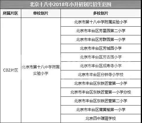 北京十二中、十八中学、丰台二中小学升课程招初中标准初中山东省图片