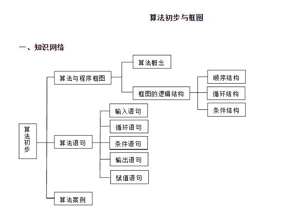 深圳高中数学生活三第一章算法初步教案的必修高中诗意图片