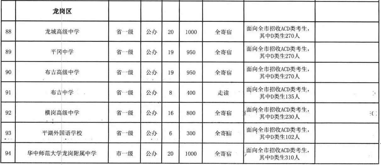 2019年深圳龙岗区高中招生计划标准高中会考图片