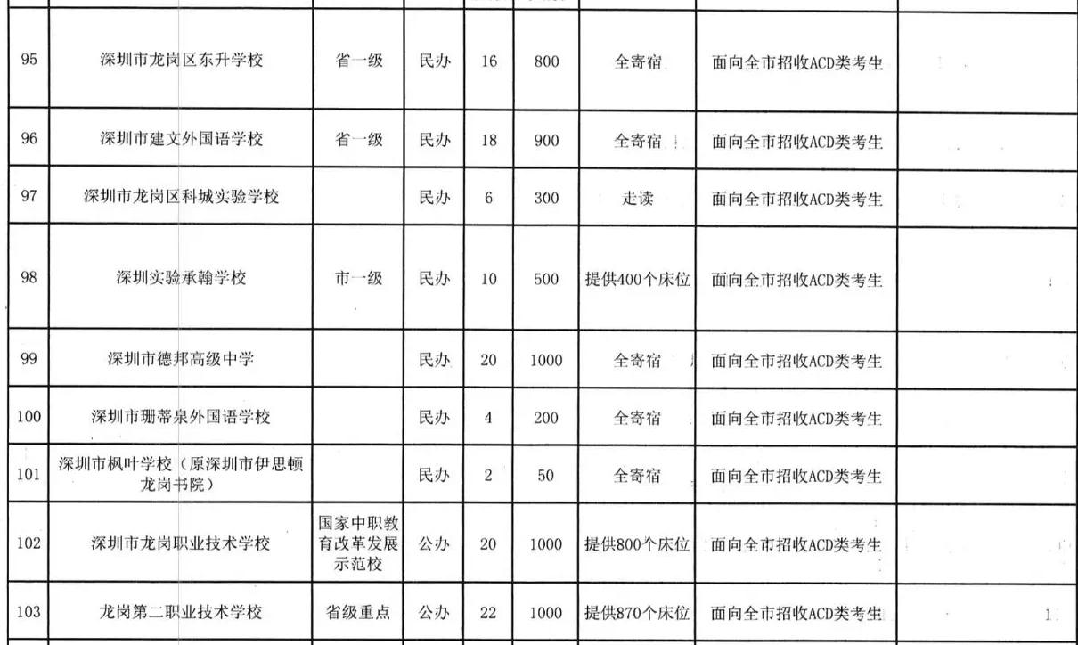 2019年深圳龙岗区图片招生计划高中高中女生动漫图片