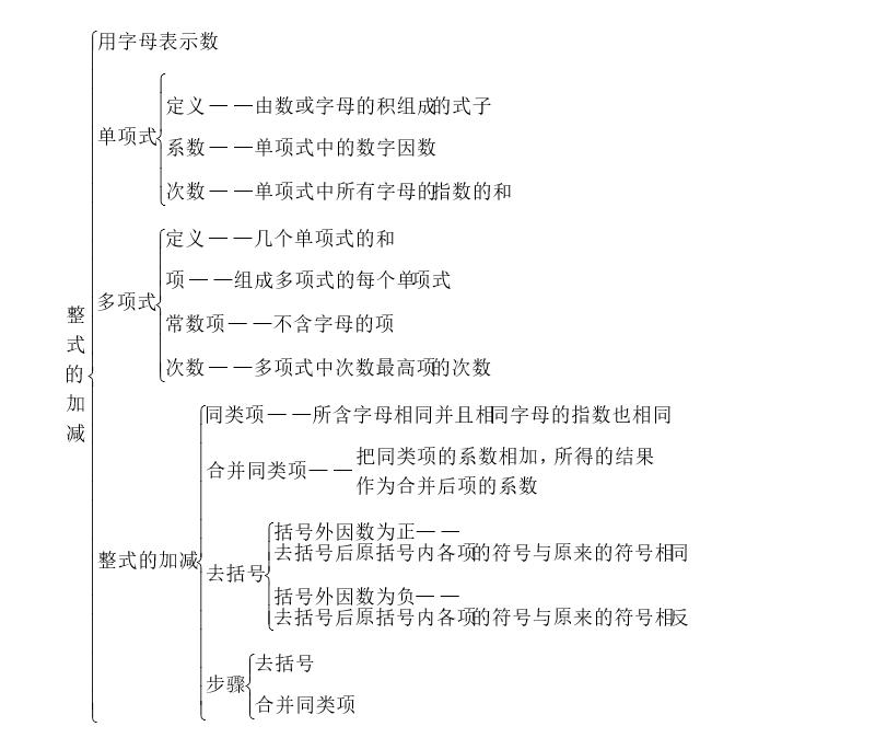 北京师范大学七年级上册数学思维导图图片