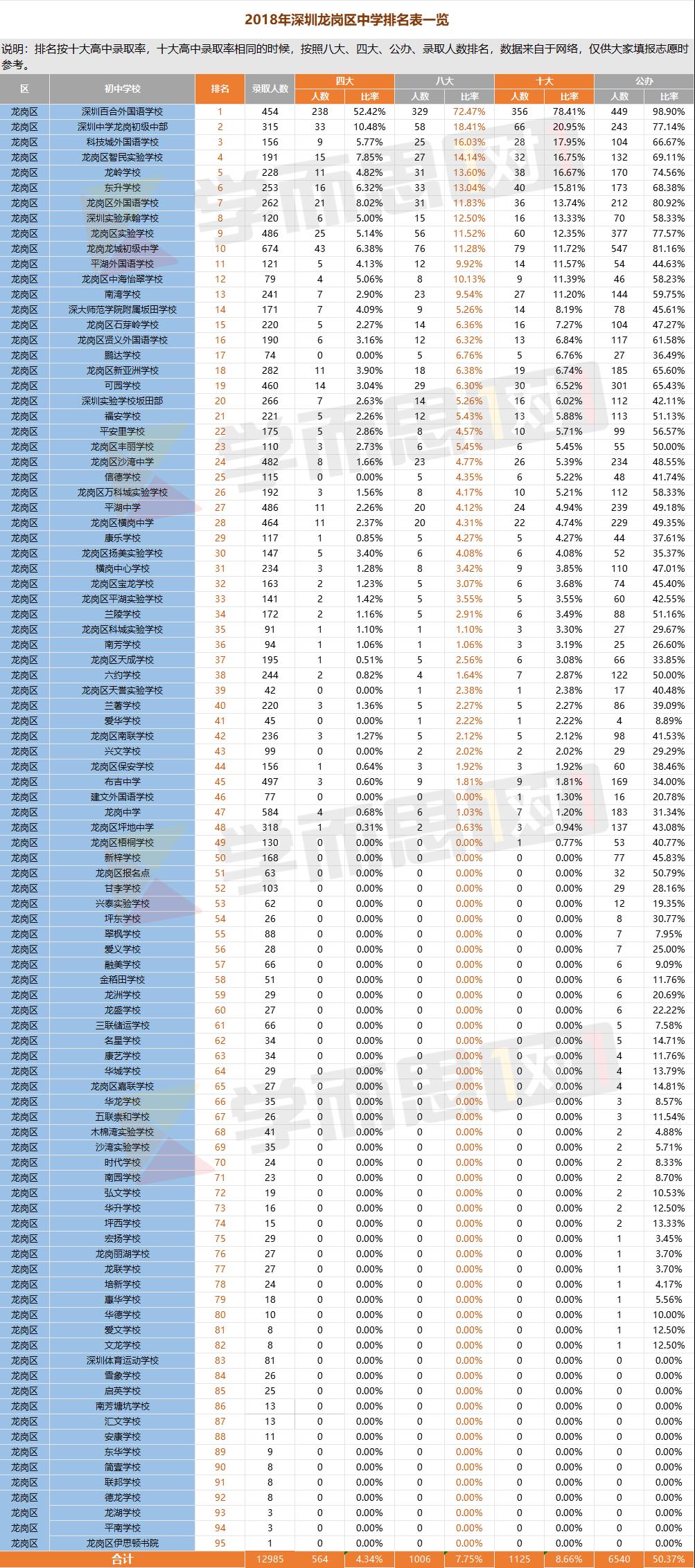 2018深圳龙岗区中学排名表一览