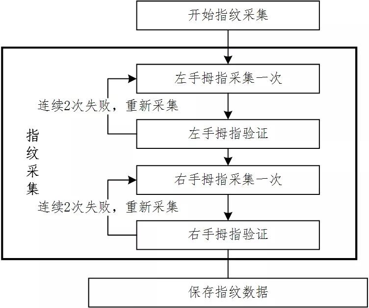 2019年1月广东省普通所有白菜免费彩金网址学业水平考试报名于11月12日起