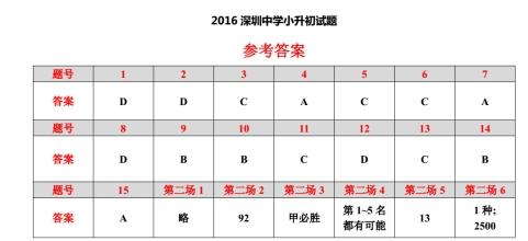 2016年深圳中学小学升初中试题答案