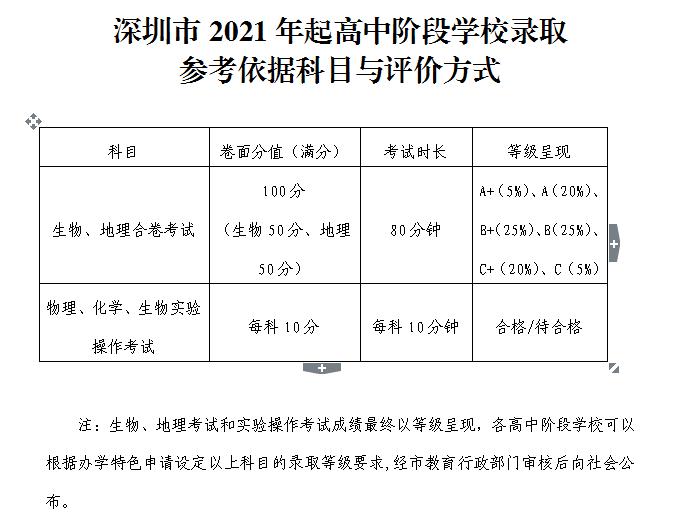 深圳市2021年起所有白菜免费彩金网址生录取参考依据与评价方式