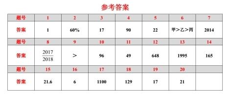 2017年深圳中学小学升初中试题答案