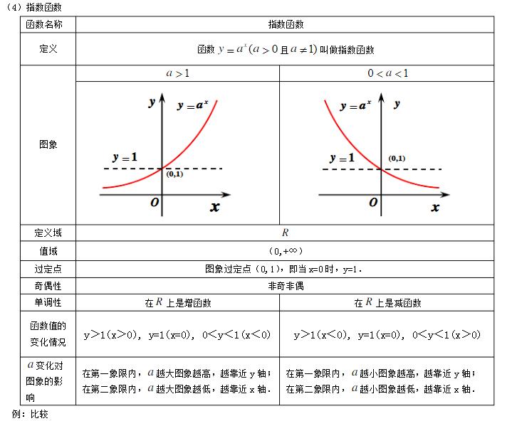 深圳高中数学必修一第二章基本初等函数(1)知识点总结归纳