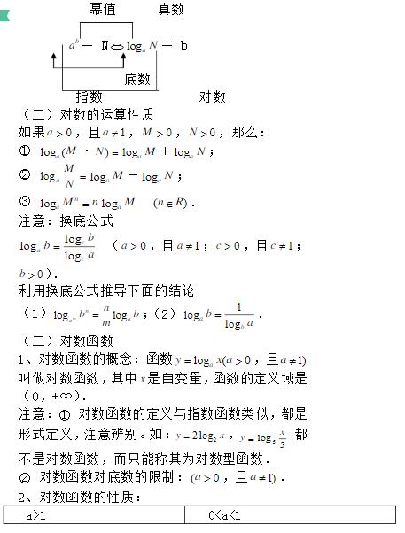 深圳高中数学必修一第二章基本初等函数(1)知识点
