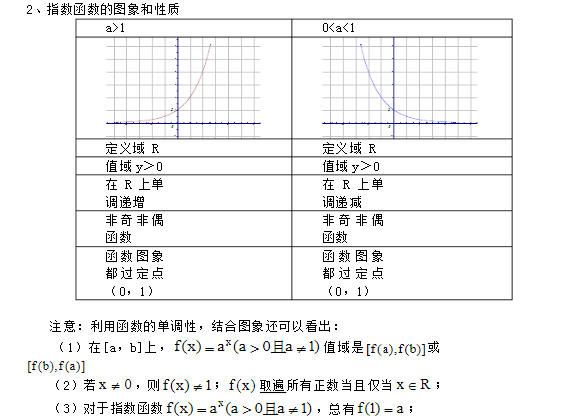 深圳高中数学必修一指数函数知识点总结归纳