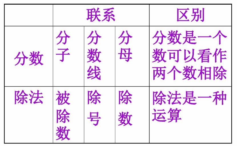 深圳五年级上册数学分数与除法