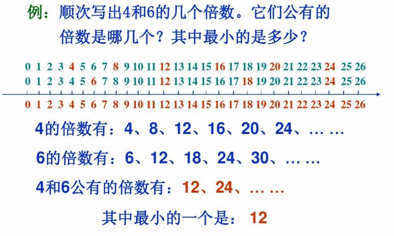 深圳五年级上册数学找最小公倍数