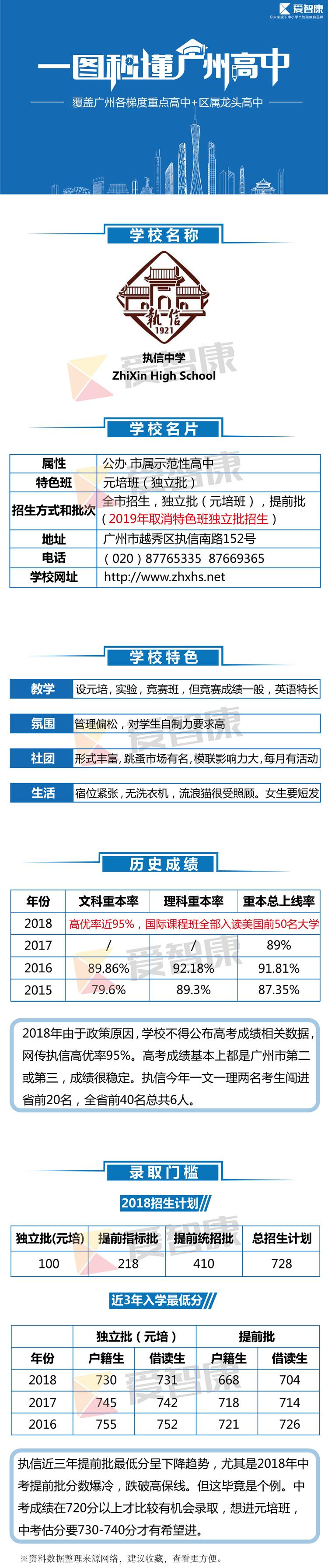 广州执信中学学习环境、历史成绩、录取分数