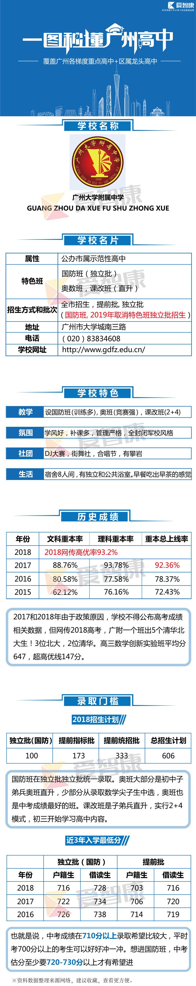 广州大学附属中学学习环境、历史成绩、录取分数