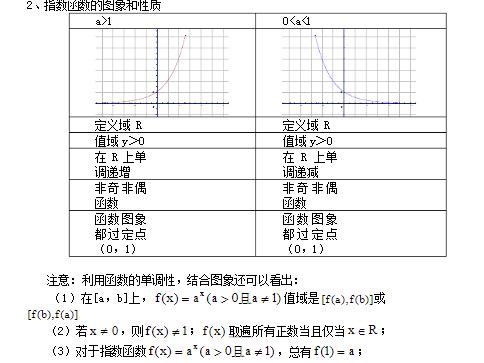 深圳高中数学必修一指数函数知识点