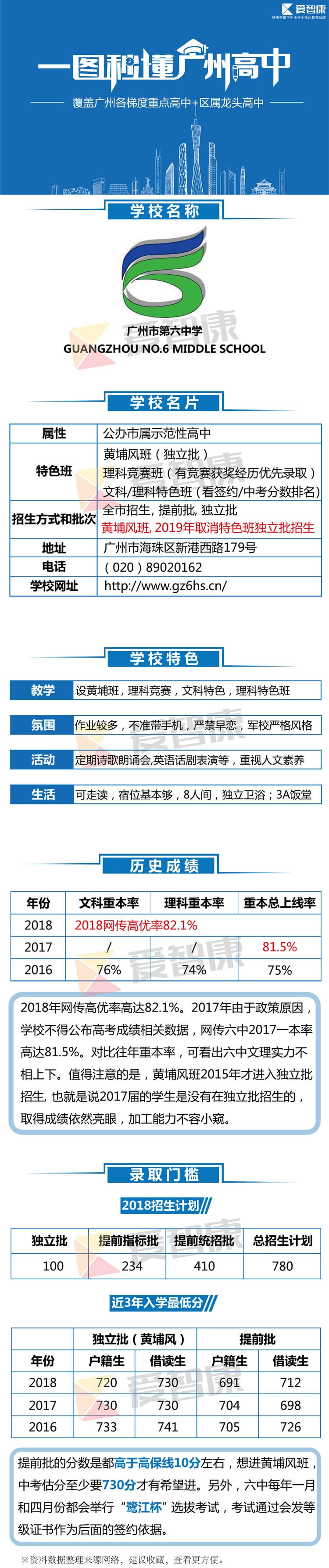 广州第6中学学习环境、历史成绩、录取分数