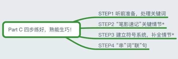 2019年广东高考英语听说时间安排正式公布