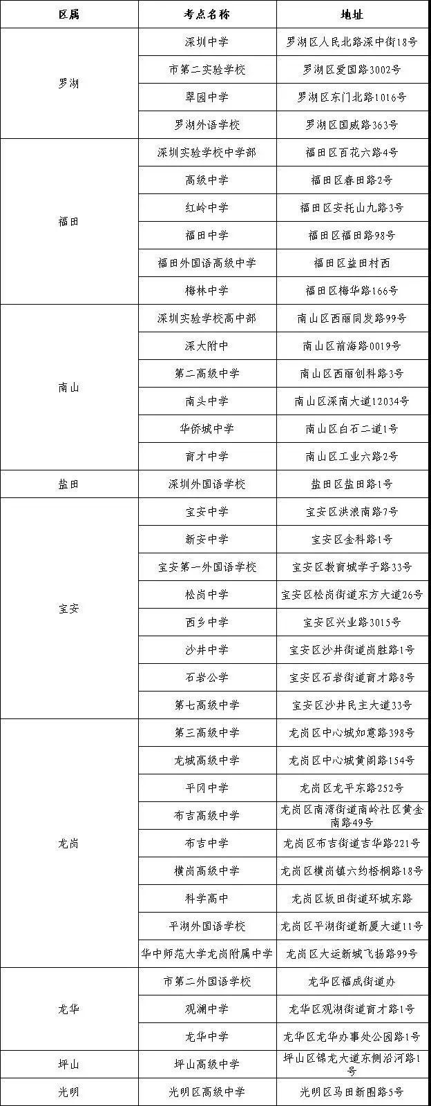 2019年深圳普通高考英语听说考试于本周末开考