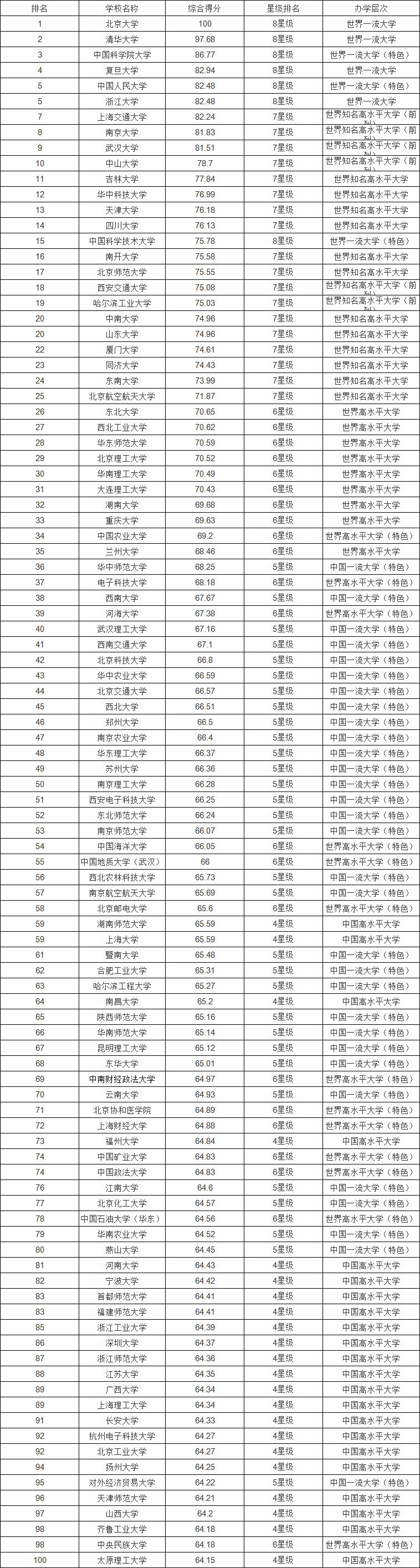 2018-2019年中国大学排名表完整榜单(800强)