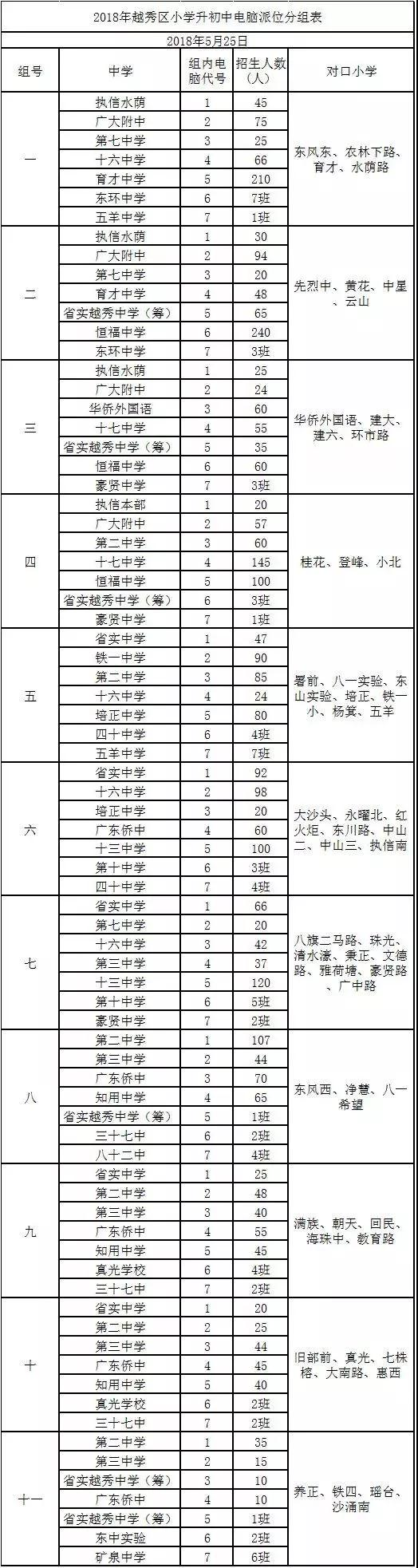 2019广州越秀区电脑派位和对口直升表