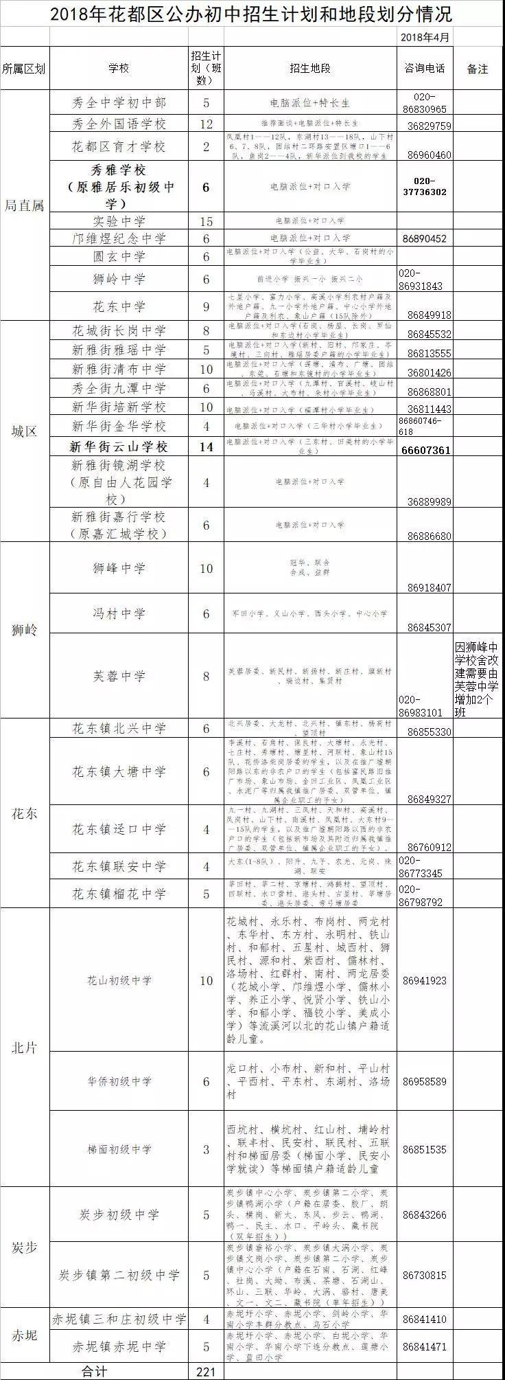 2019广州花都区电脑派位和对口直升表