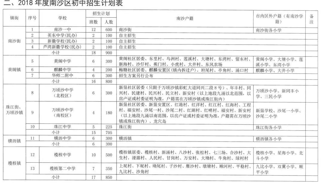 2019广州南沙区电脑派位和对口直升表