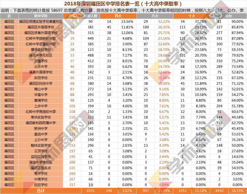 2018年福田区中学排名