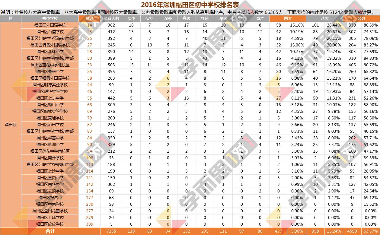 2016年福田区中学排名
