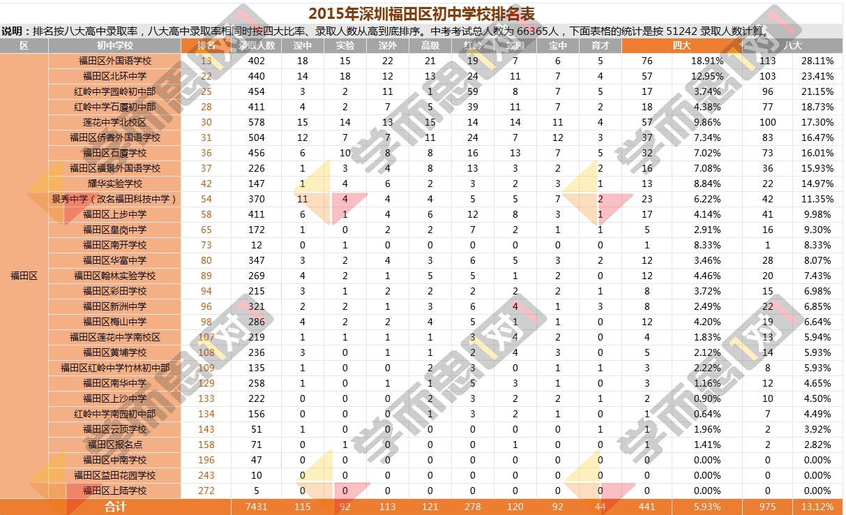 2015年福田区中学排名