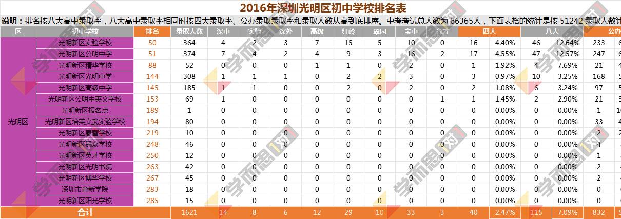 2016年光明区中学排名