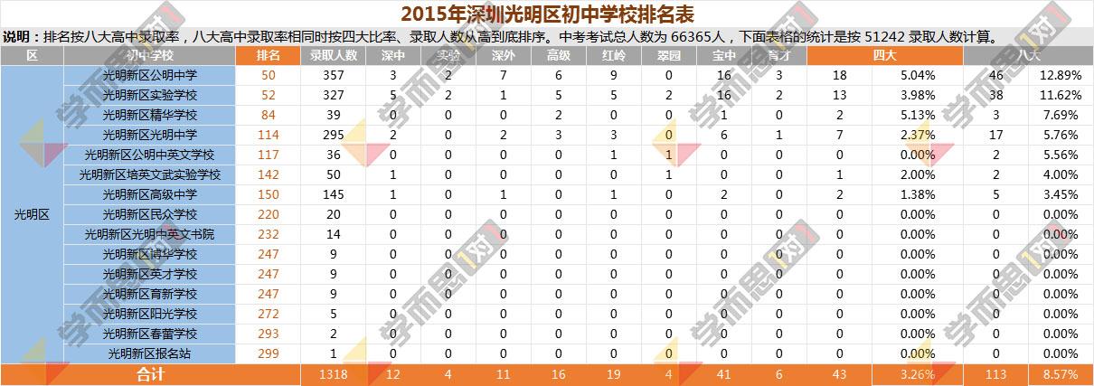 2015年光明区中学排名