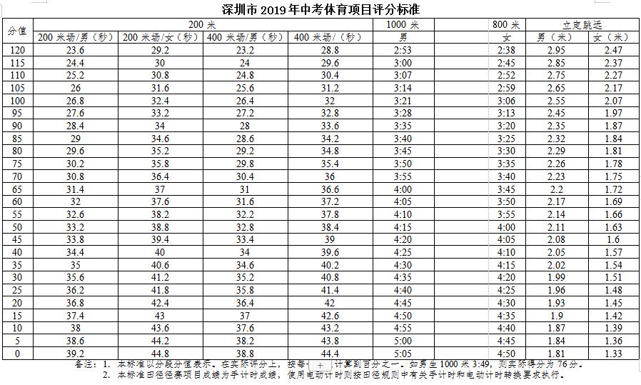 2019年深圳中考体育评分标准