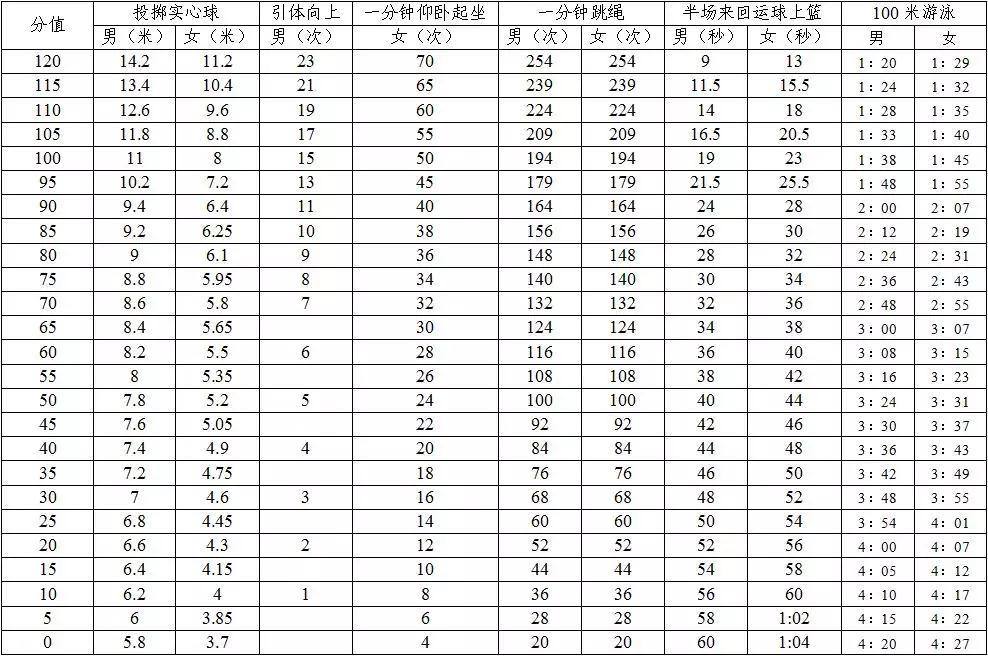 深圳市2019年中考体育项目评分标准