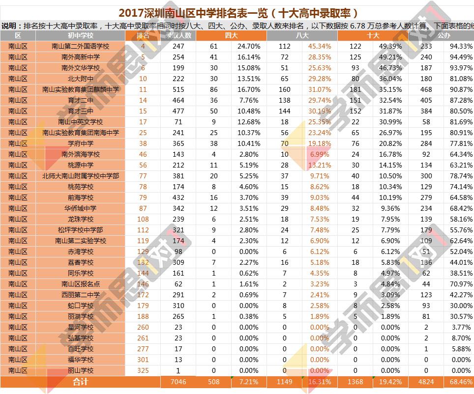 2017年南山区中学排名