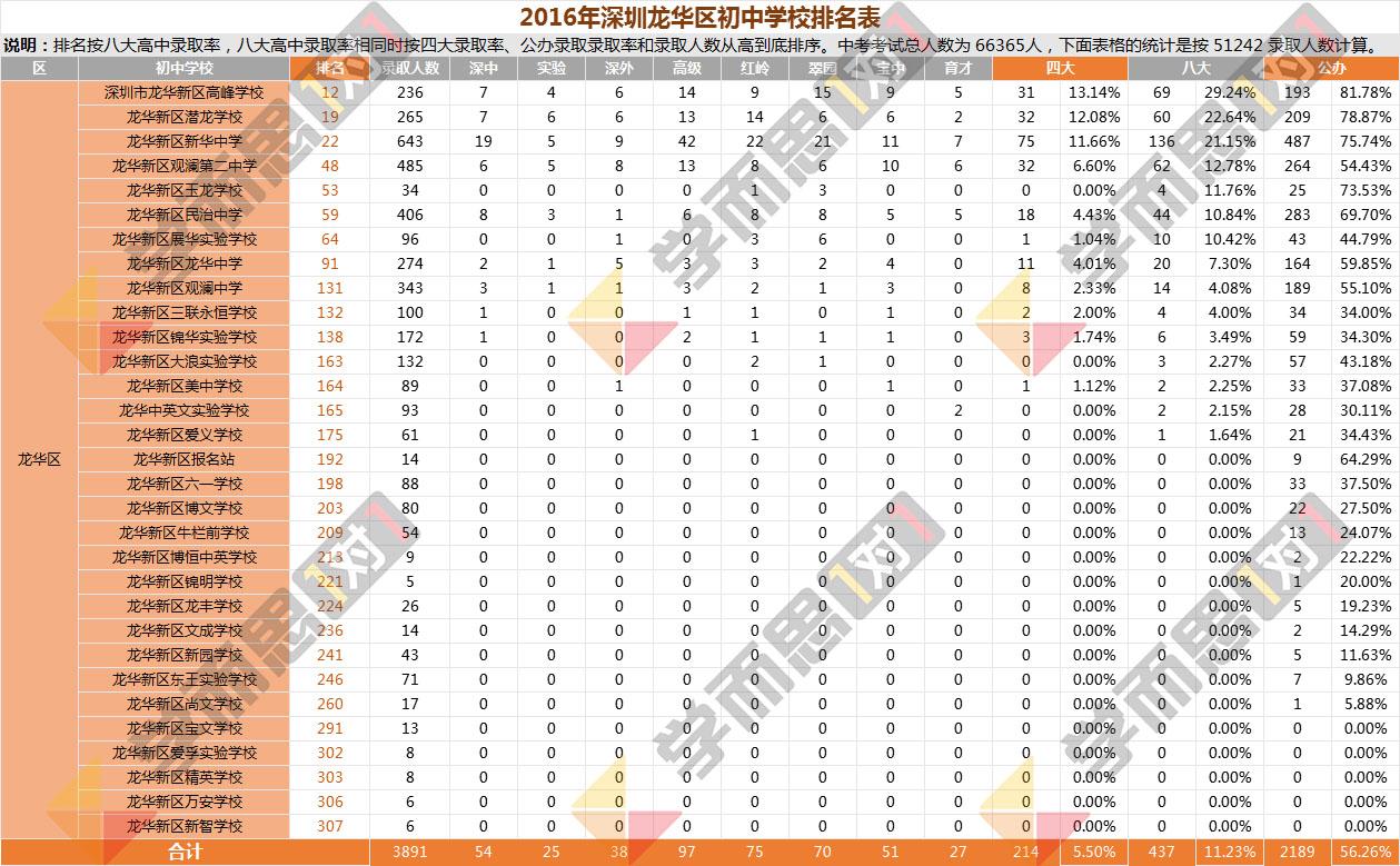 2016年龙华区中学排名
