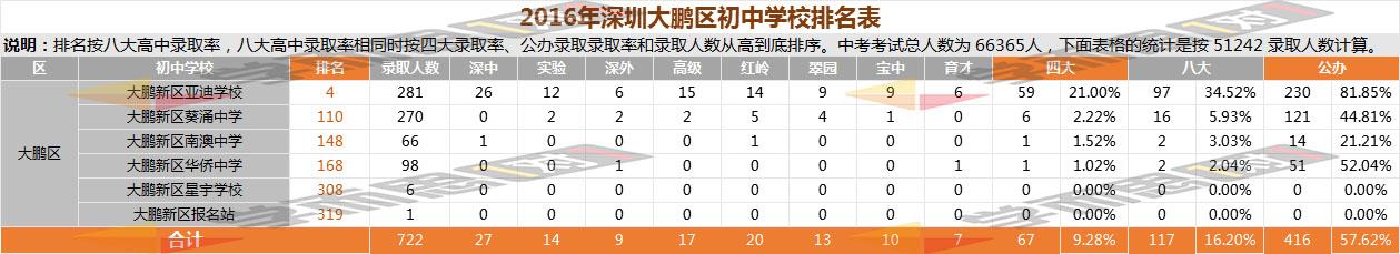 2016年大鹏区中学排名
