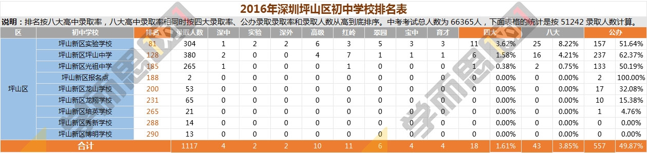2016年坪山区中学排名
