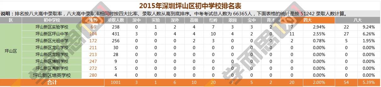 2015年坪山区中学排名